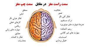 تست اندازه گیری فعال بودن نیم کره مغز