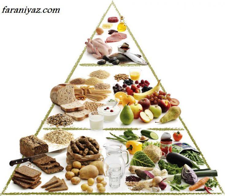 عکس برنامه ی غذایی برای چاق شدن