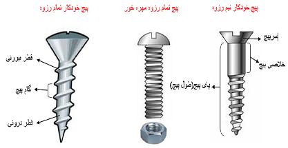 انتخاب مهره ی مناسب برای اتصال پیچ