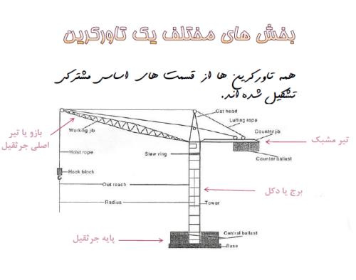 اجاره تاور کرین شیراز در پورتال جامع فرانیاز فراتر از نیاز هر ایرانی