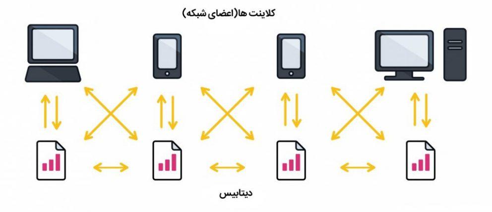 تکنولوژی بلاک چین چیست؟ در پورتال جامع فرانیاز فراتراز نیاز هر ایرانی .