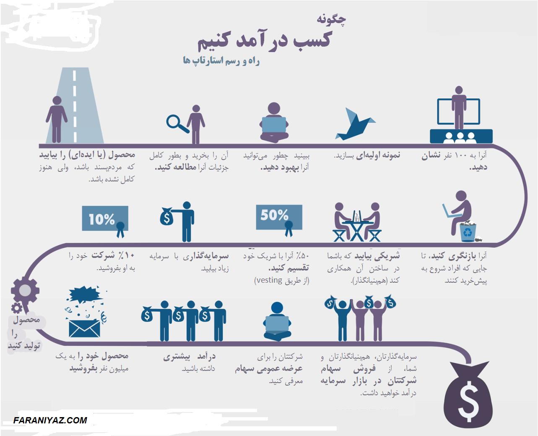 شیوه های سرمایه گذاری در استارت اپ ها در پورتال جامع فرانیاز فراتراز نیاز هر ایرانی .
